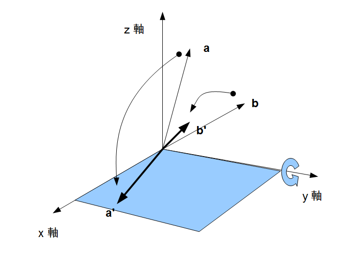 3次元の内積の幾何学的な性質 - tknotebook